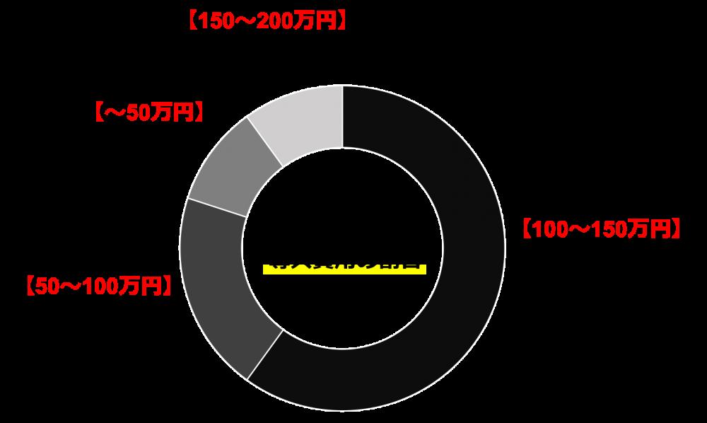 仙台でホームページ制作は株式会社MIRAIZU|費用について