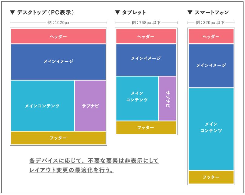レスポンシブWebデザインのレイアウト|株式会社MIRAIZU